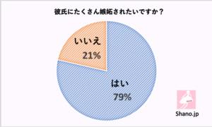 Shanoアンケート調査