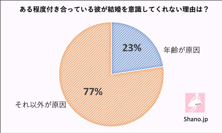 年齢が原因で結婚を意識しない男性の割合