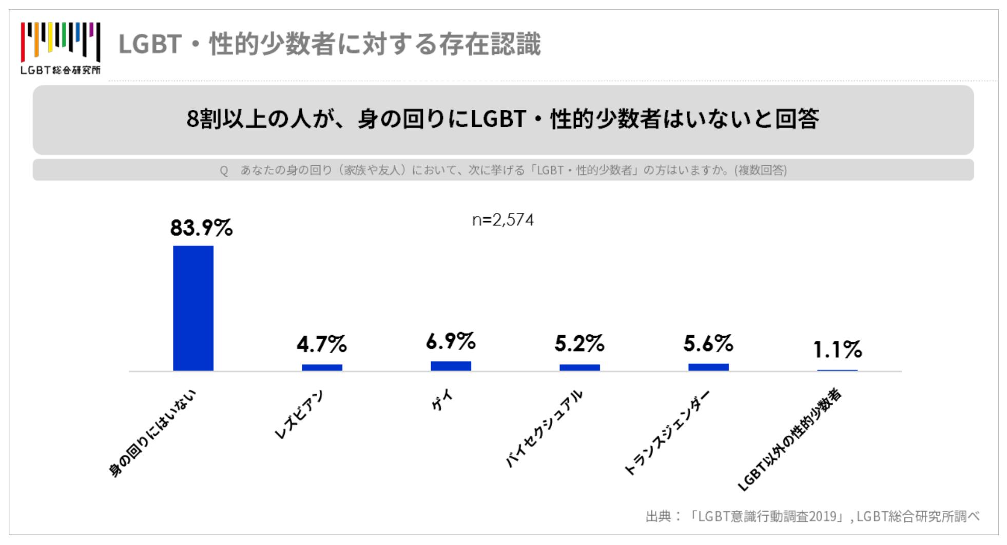 LGBT総合研究所「LGBT意識行動調査2019」